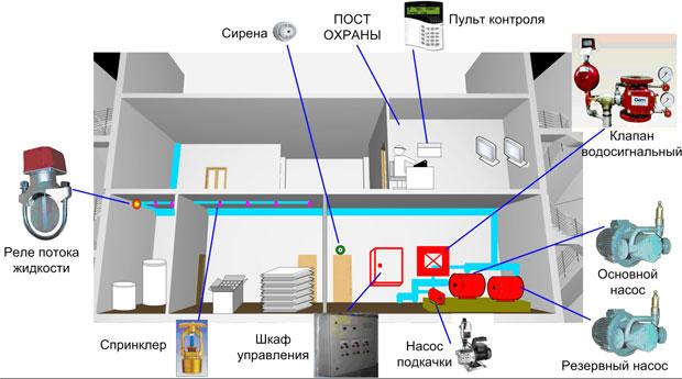 Дополнительные системы пожаротушения