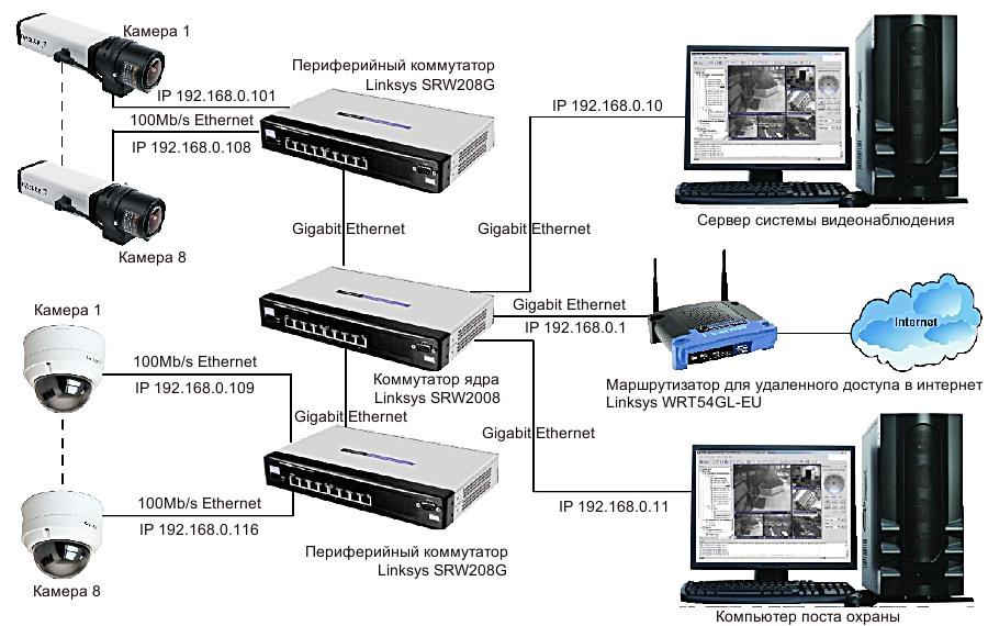 Легкость в получении информации от IP-систем